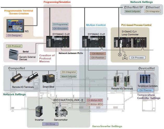 Tech-E Solutions Ltd- Control Systems
